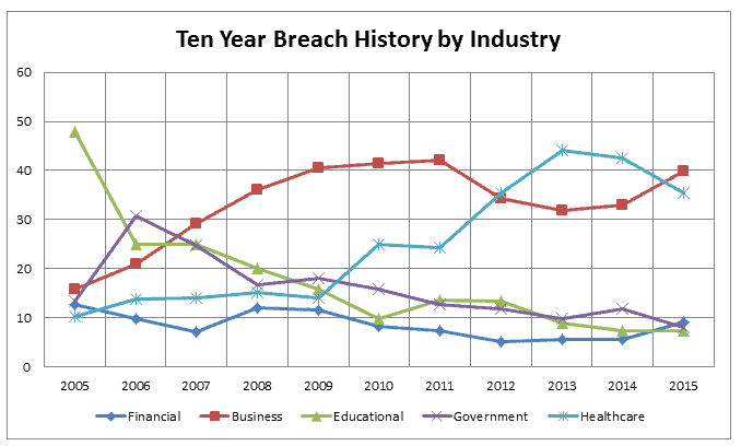 Annual number of data breaches and exposed records by industry in the United States from 2005 to 2015.
