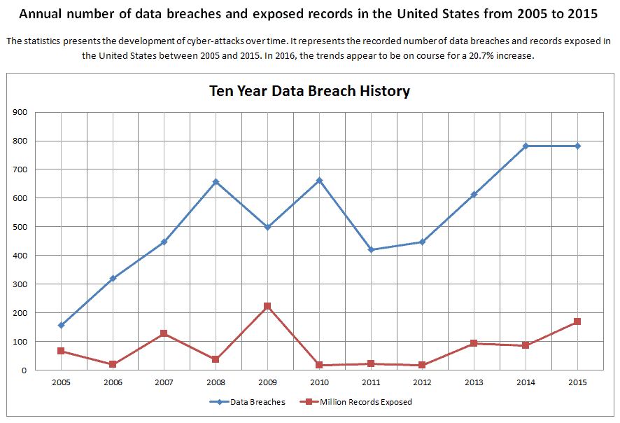 Annual number of data breaches and exposed records in the United States from 2005 to 2015.